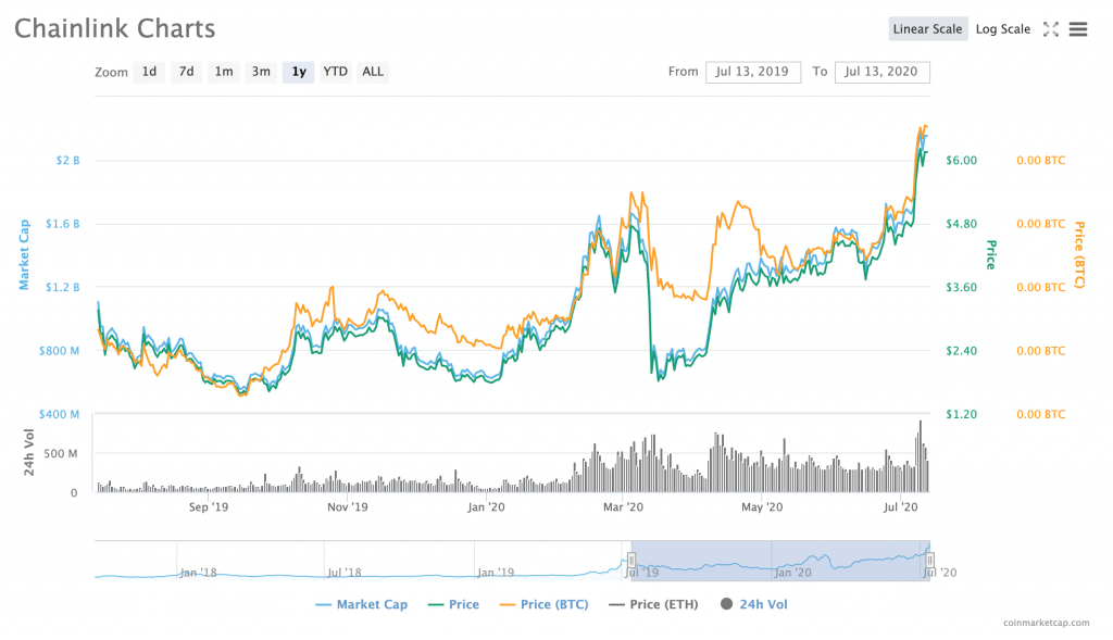 chart chainlink